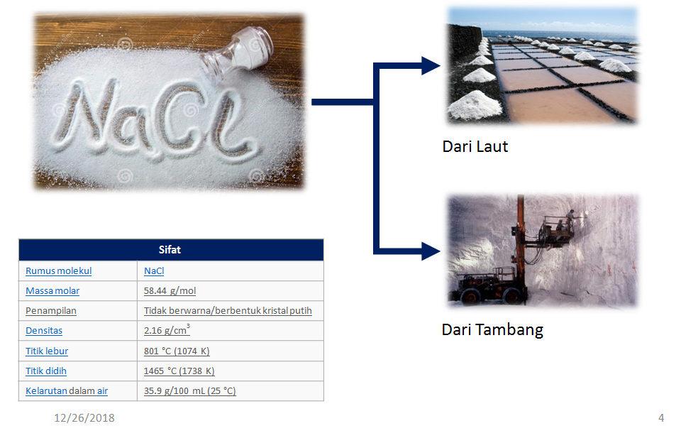 Informasi Tentang Garam Secara Lengkap