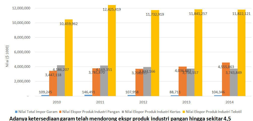Garam Industri Mendorong Dunia Industri di Indonesia